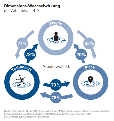 Dimensionen-Wechselwirkung-Arbeitswelt-People-Place-Technologie